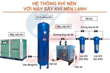 Thiết kế hệ thống khí nén nhà xưởng
